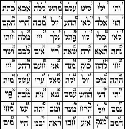 curso en video 72 nombres de dios
